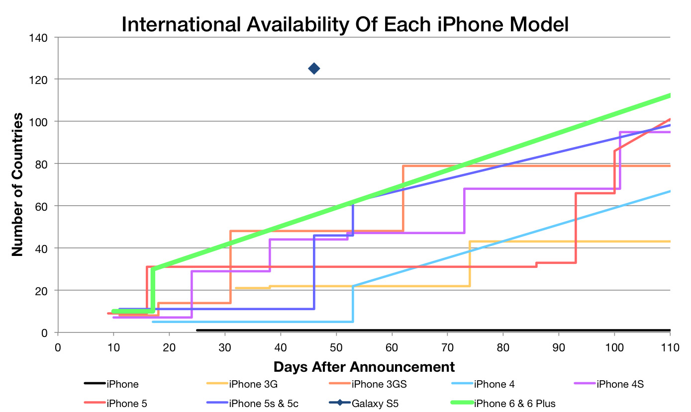 Diagonal lines indicate that exact dates are not known. However, in the example of the iPhone 6 and iPhone 6 Plus, we only know the first two launch rounds, but we also know Apple is aiming for 115 countries by the end of 2014.